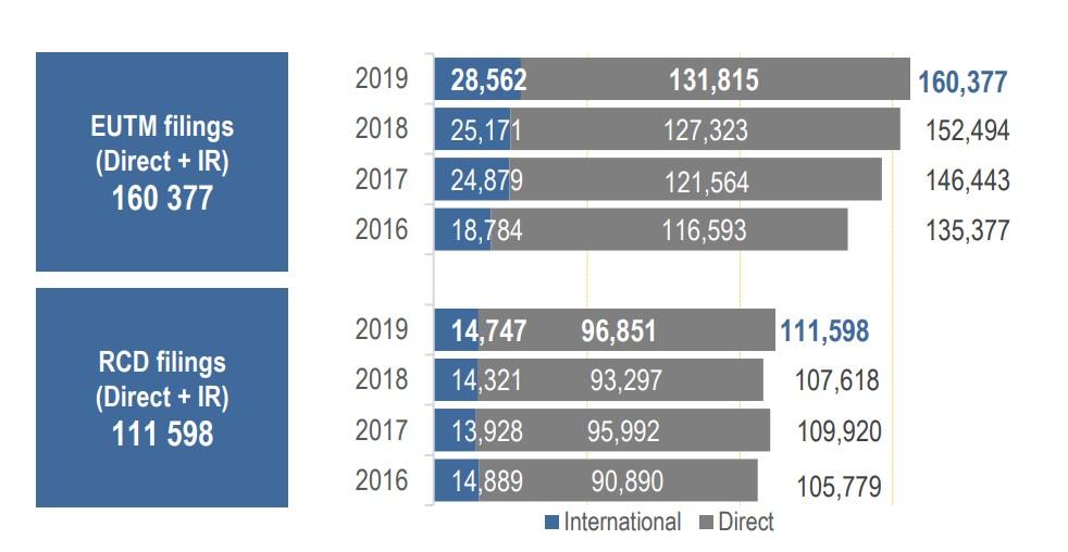 EUIPO annual report stats 2019