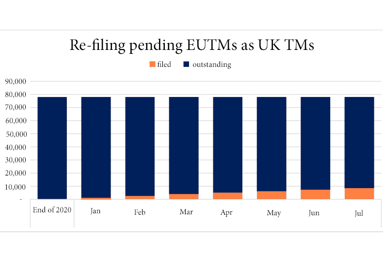 Graph showing the numbers of re-filed and pending EUTMs